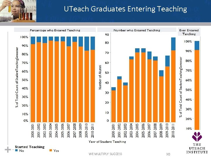 UTeach Graduates Entering Teaching WE MULTIPLY SUCCESS 30