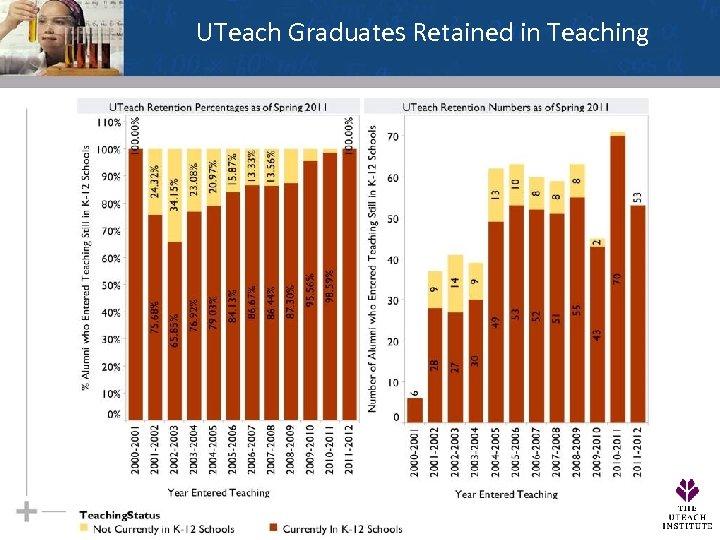 UTeach Graduates Retained in Teaching WE MULTIPLY SUCCESS 31