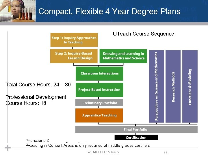 Compact, Flexible 4 Year Degree Plans UTeach Course Sequence Total Course Hours: 24 –