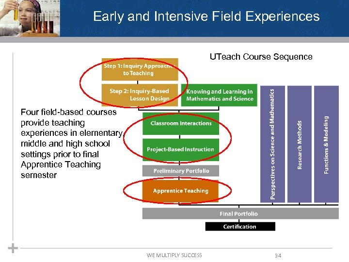Early and Intensive Field Experiences UTeach Course Sequence Four field-based courses provide teaching experiences