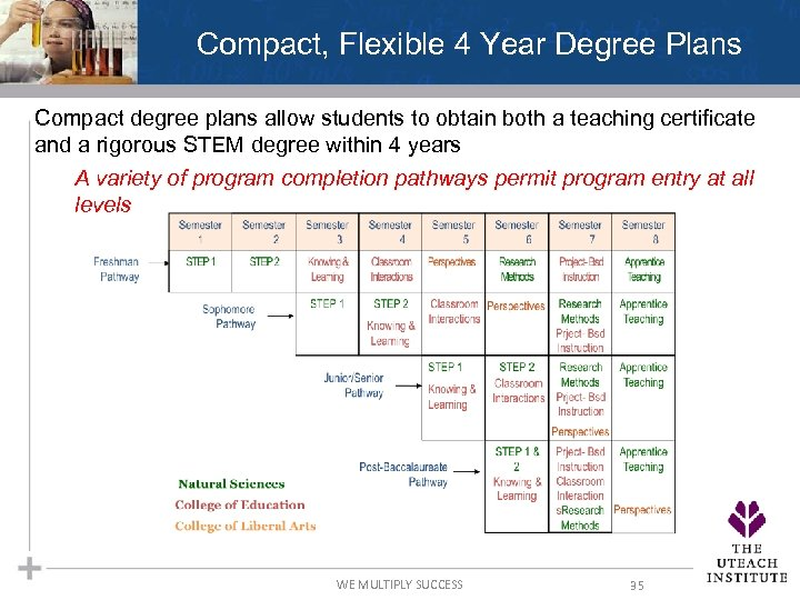 Compact, Flexible 4 Year Degree Plans Compact degree plans allow students to obtain both