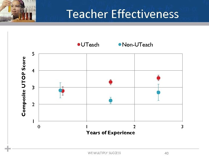 Teacher Effectiveness Composite UTOP Score UTeach Non-UTeach 5 4 3 2 1 0 1