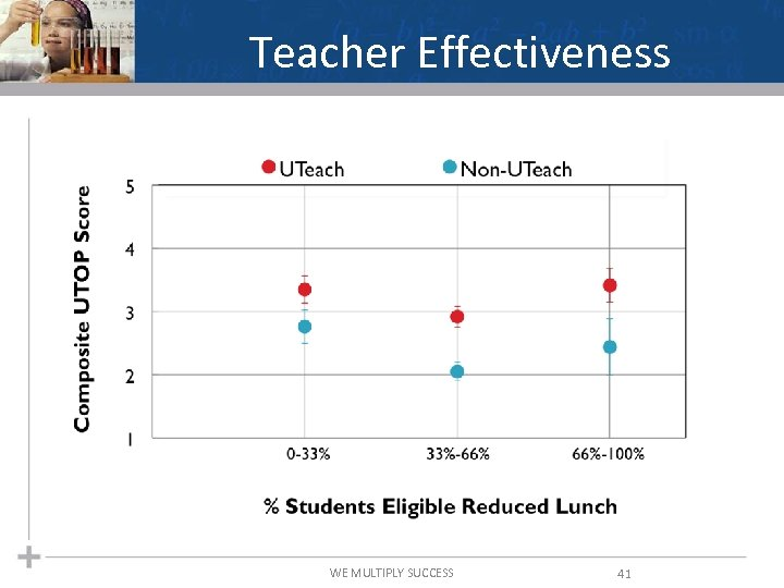 Teacher Effectiveness WE MULTIPLY SUCCESS 41