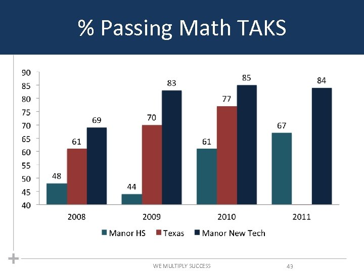 % Passing Math TAKS WE MULTIPLY SUCCESS 43