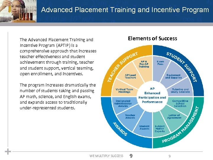 Advanced Placement Training and Incentive Program The Advanced Placement Training and Incentive Program (APTIP)