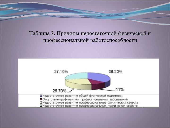 Таблица 3. Причины недостаточной физической и профессиональной работоспособности