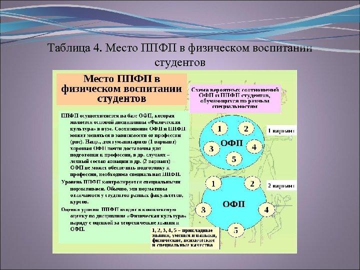 Таблица 4. Место ППФП в физическом воспитании студентов