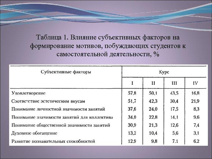 Таблица 1. Влияние субъективных факторов на формирование мотивов, побуждающих студентов к самостоятельной деятельности, %