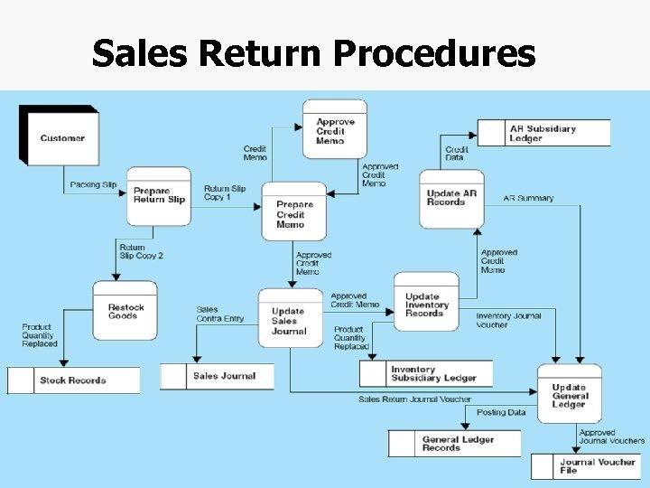 Sales Return Procedures Chapter 4 -17
