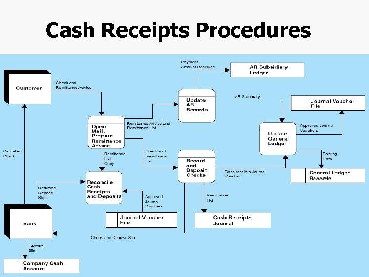 Cash Receipts Procedures Chapter 4 -26