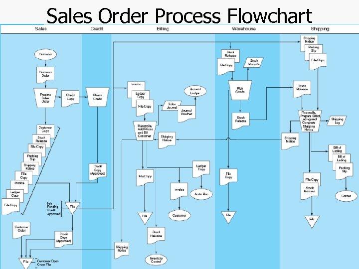 Sales Order Process Flowchart Chapter 4 -41
