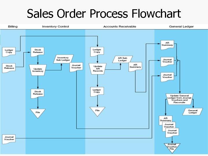 Sales Order Process Flowchart Chapter 4 -42