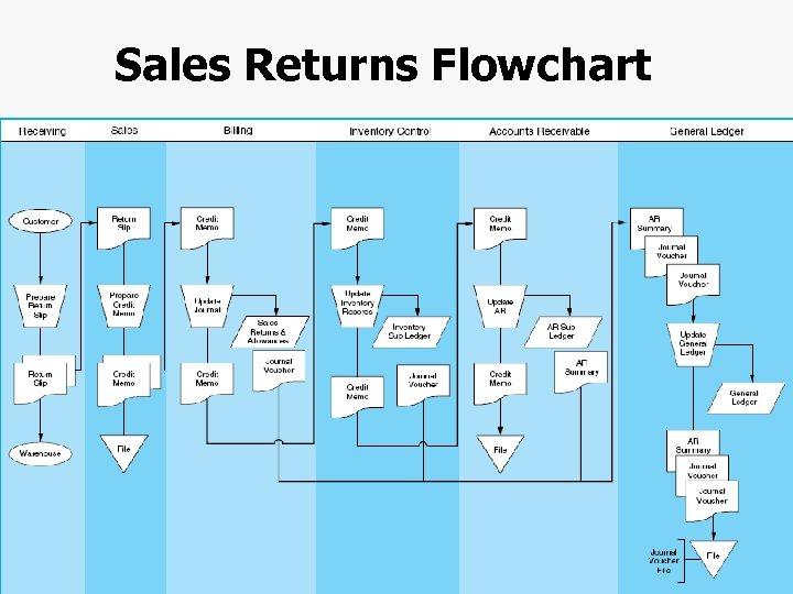 Sales Returns Flowchart Chapter 4 -45