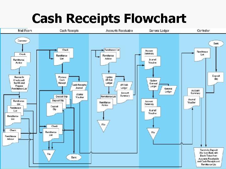 Cash Receipts Flowchart Chapter 4 -48