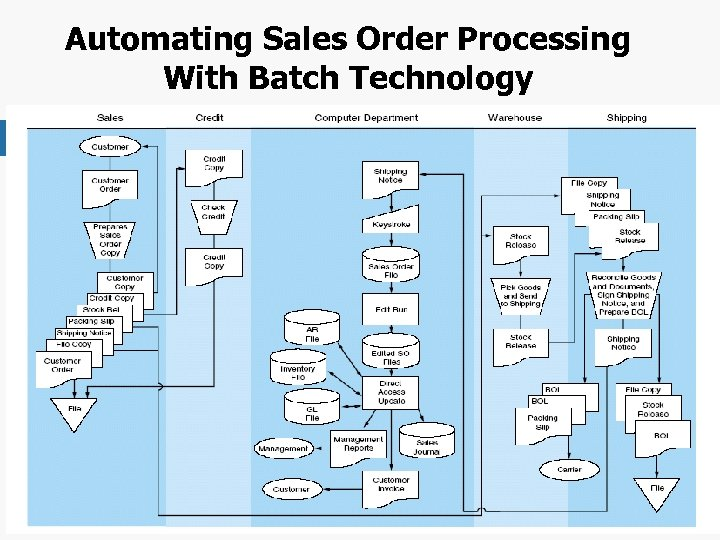 Automating Sales Order Processing With Batch Technology Chapter 4 -52