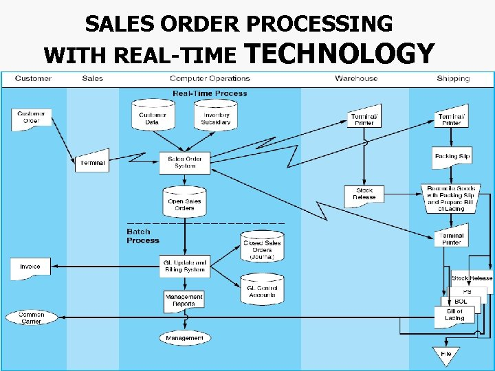 SALES ORDER PROCESSING WITH REAL-TIME TECHNOLOGY Chapter 4 -58