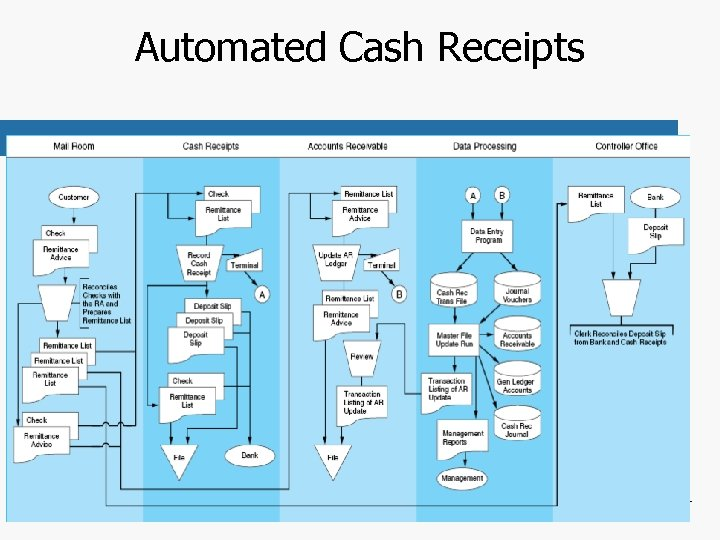 Automated Cash Receipts Chapter 4 -64