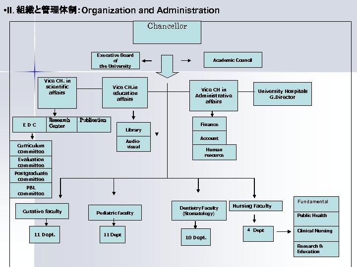 • II. 組織と管理体制:Organization and Administration Chancellor Executive Board of the University Vice CH.