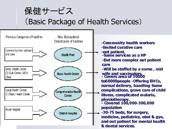 保健サービス (Basic Package of Health Services) -Community health workers -limited curative care -out patient.