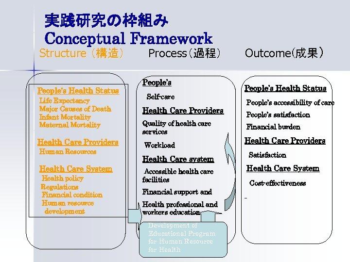 実践研究の枠組み Conceptual Framework  Structure (構造) People's Health Status Life Expectancy Major Causes of Death