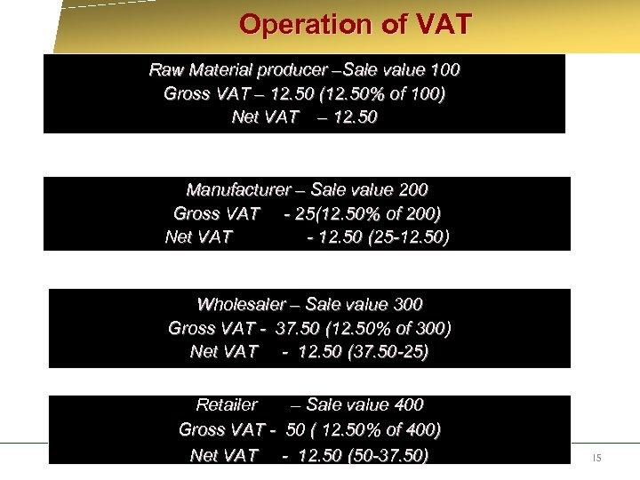 Operation of VAT Raw Material producer –Sale value 100 Gross VAT – 12.