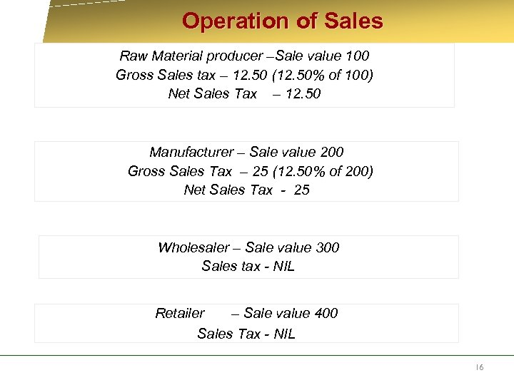 Operation of Sales Raw Material producer –Sale value 100 Gross Sales tax –