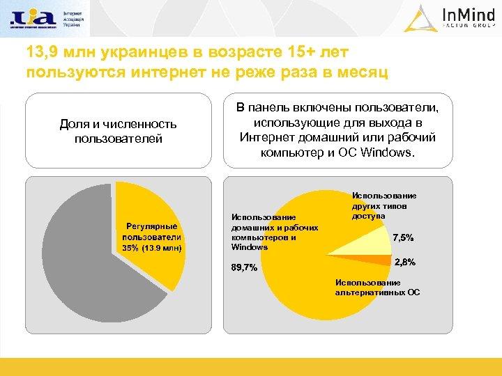 13, 9 млн украинцев в возрасте 15+ лет пользуются интернет не реже раза в