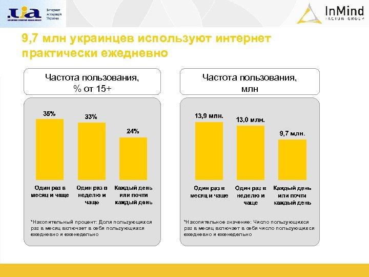 9, 7 млн украинцев используют интернет практически ежедневно Частота пользования, % от 15+ Частота