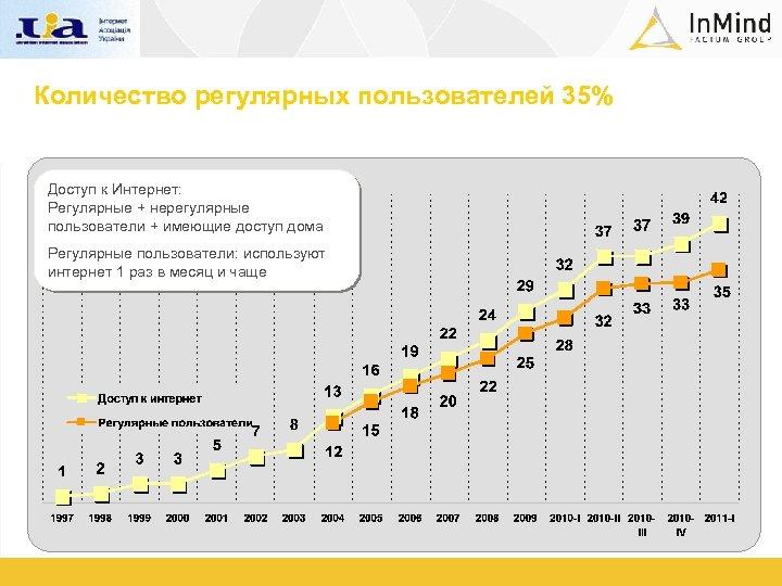 Количество регулярных пользователей 35% Доступ к Интернет: Регулярные + нерегулярные пользователи + имеющие доступ