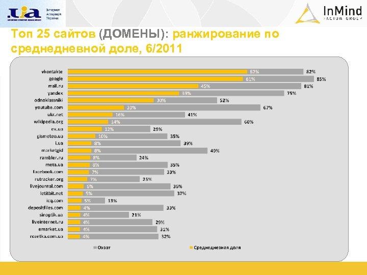 Топ 25 сайтов (ДОМЕНЫ): ранжирование по среднедневной доле, 6/2011