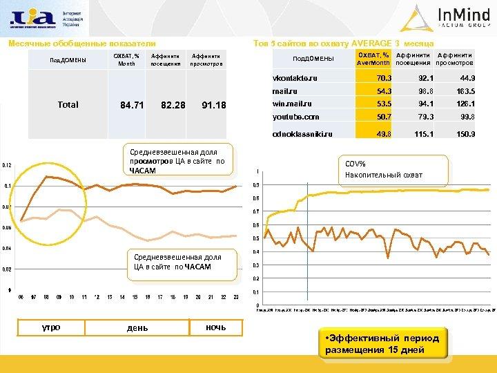 Месячные обобщенные показатели Под. ДОМЕНЫ ОХВАТ, % Month Топ 5 сайтов по охвату AVERAGE
