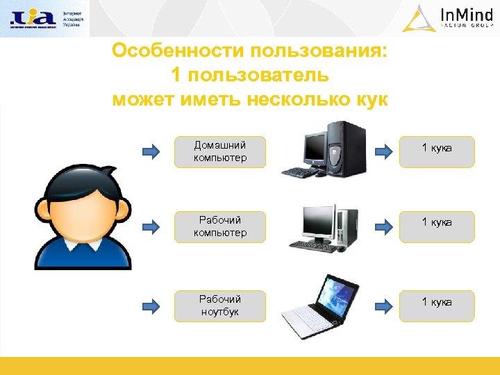 Особенности пользования: 1 пользователь может иметь несколько кук Домашний компьютер 1 кука Рабочий ноутбук