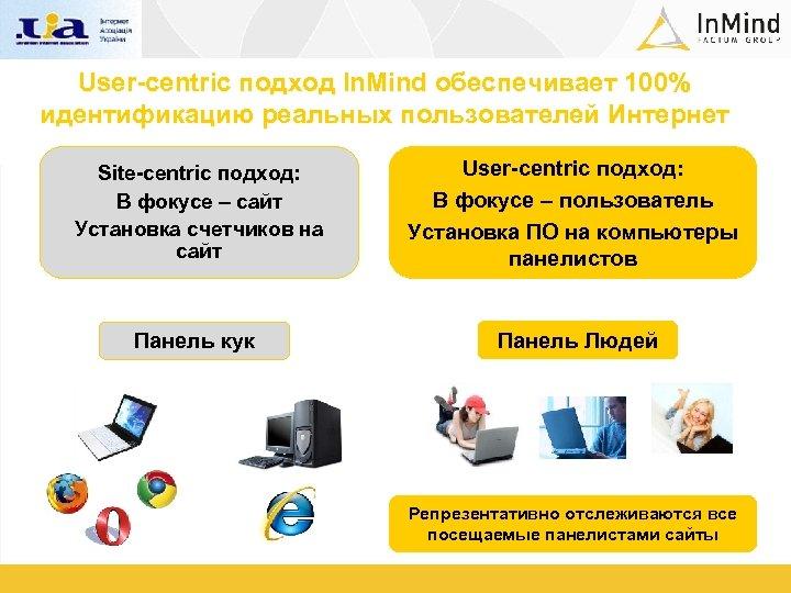 User-centric подход In. Mind обеспечивает 100% идентификацию реальных пользователей Интернет Site-centric подход: В фокусе
