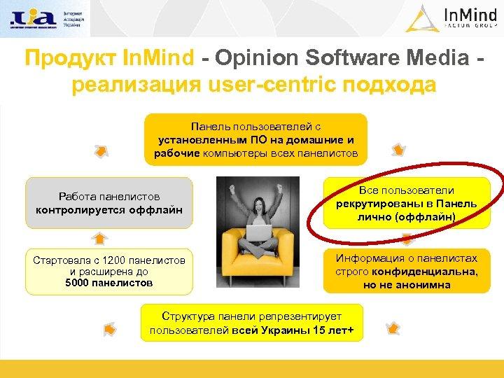 Продукт In. Mind - Opinion Software Media - реализация user-centric подхода Панель пользователей с