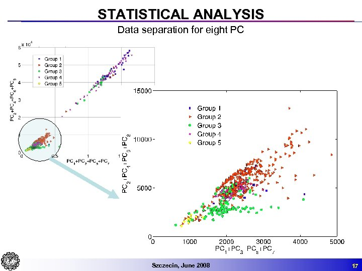 STATISTICAL ANALYSIS Data separation for eight PC Szczecin, June 2008 17