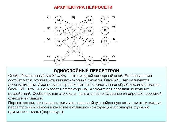 АРХИТЕКТУРА НЕЙРОСЕТИ ОДНОСЛОЙНЫЙ ПЕРСЕПТРОН Слой, обозначенный как S 1…Sn, — это входной сенсорный слой.