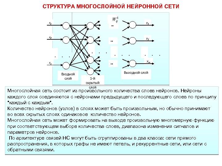 СТРУКТУРА МНОГОСЛОЙНОЙ НЕЙРОННОЙ СЕТИ x 1 y 1 … x 2 y 2 .