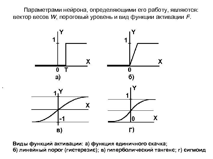 Параметрами нейрона, определяющими его работу, являются: вектор весов W, пороговый уровень и вид функции