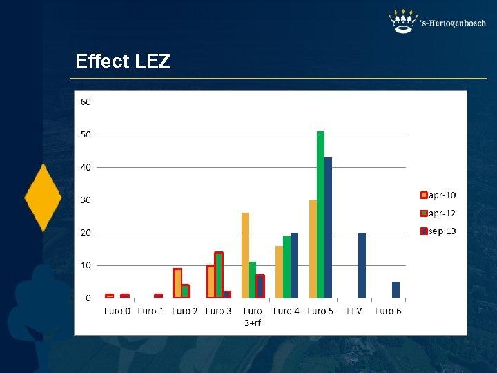Effect LEZ