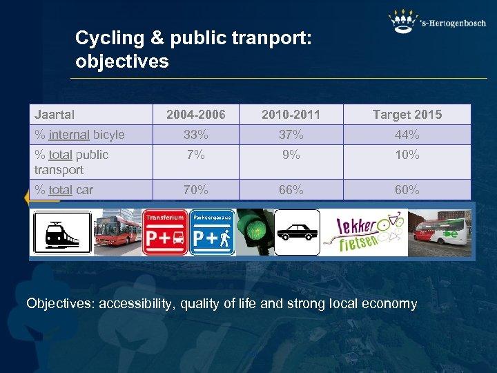 Cycling & public tranport: objectives Jaartal 2004 -2006 2010 -2011 Target 2015 % internal