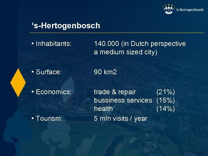 's-Hertogenbosch • Inhabitants: 140. 000 (in Dutch perspective a medium sized city) • Surface: