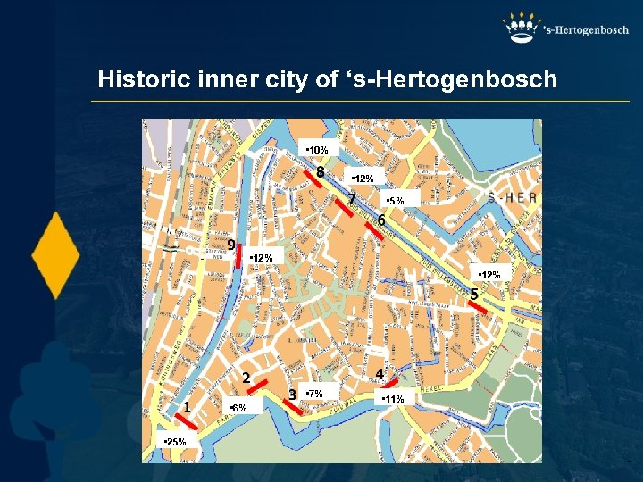 Historic inner city of 's-Hertogenbosch • 10% • 12% • 5% • 12% •