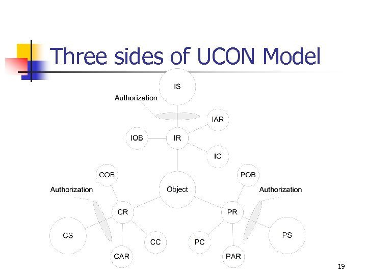 Three sides of UCON Model 19