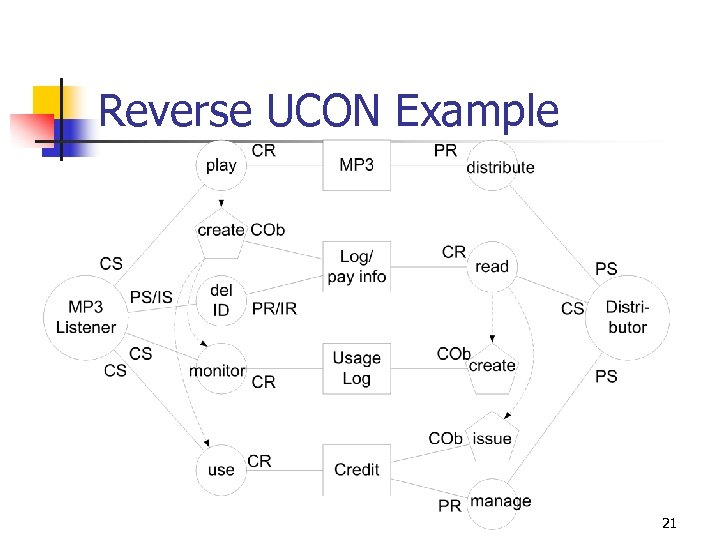 Reverse UCON Example 21