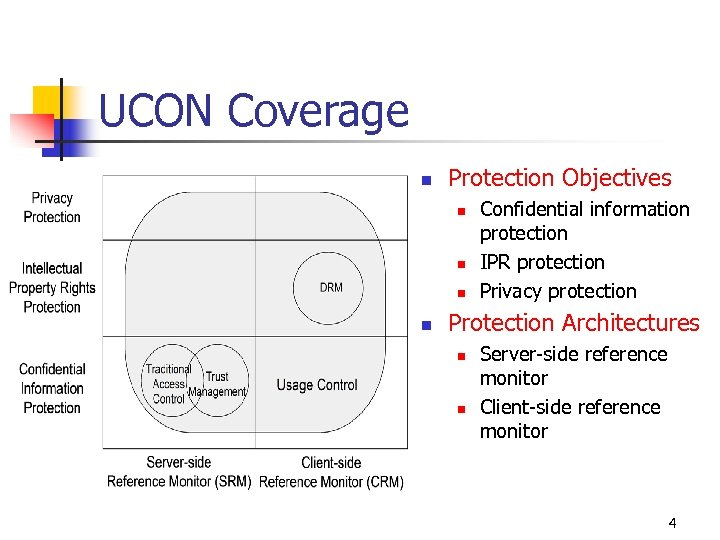 UCON Coverage n Protection Objectives n n Confidential information protection IPR protection Privacy protection