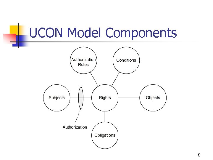 UCON Model Components 8