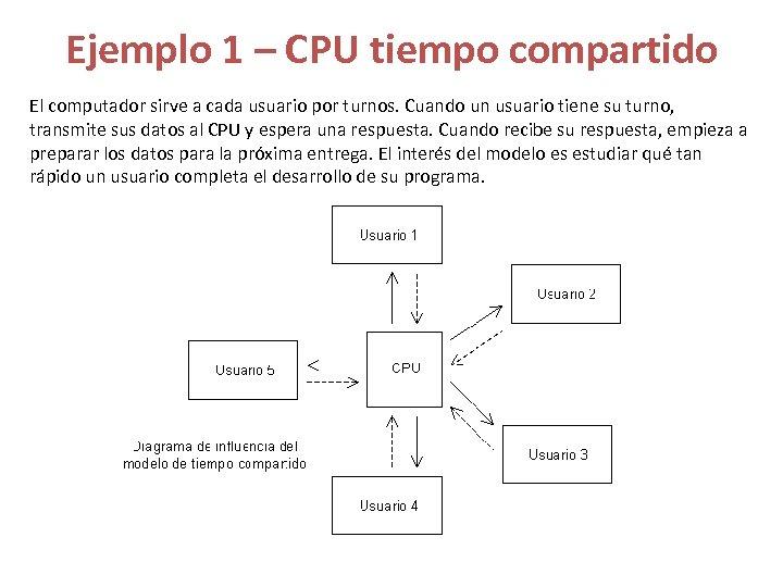 Ejemplo 1 – CPU tiempo compartido El computador sirve a cada usuario por turnos.