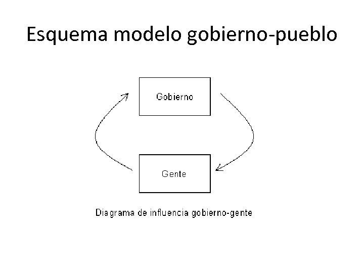 Esquema modelo gobierno-pueblo