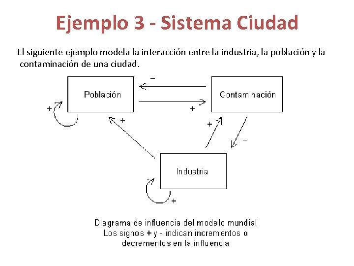 Ejemplo 3 - Sistema Ciudad El siguiente ejemplo modela la interacción entre la industria,