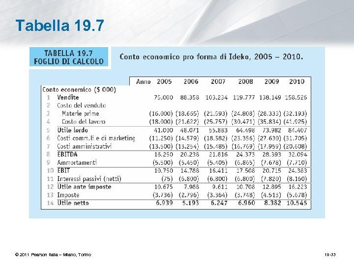 Tabella 19. 7 © 2011 Pearson Italia – Milano, Torino 19 -33